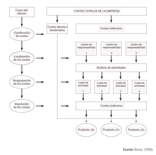 clases de sistemas de producción: diseño del proceso | blog ade