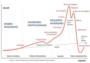 fases de una burbuja especulativa