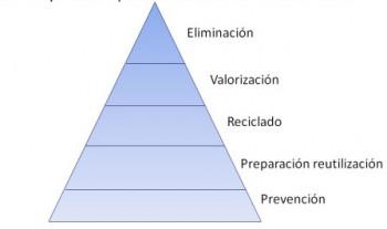 Figura: Jerarquía europea en la gestión de residuos. Fuente. http://milvidasdelcarton.com