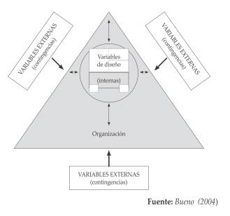 4 Principios Básicos De Diseño Organizativo Blog De Ade