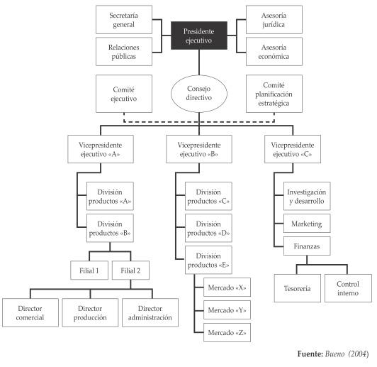 5 Modelos Básicos De Organización Blog De Ade