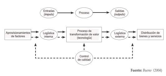 1 concepto y estructura del sistema de producci n for Descripcion del proceso de produccion