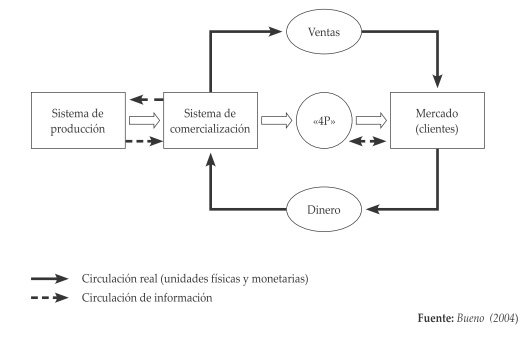 1 Concepto Y Estructura Del Sistema De Comercialización